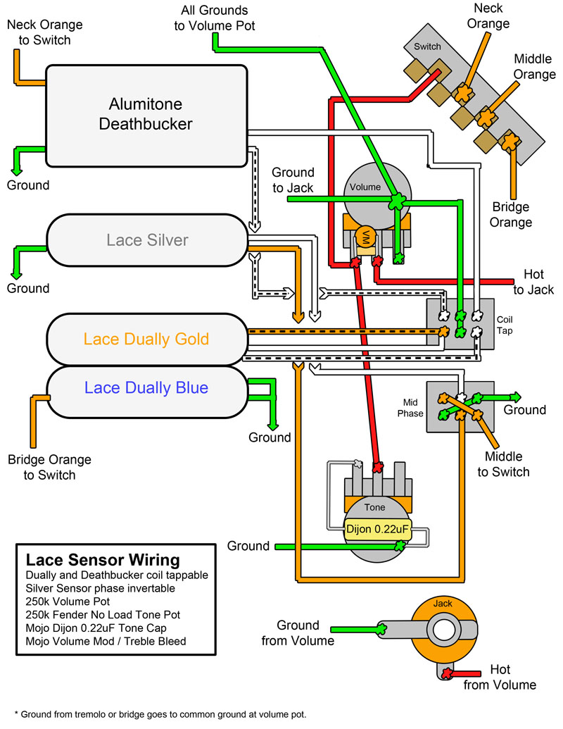 Ibanez Gsr205 Wire Diagram 26 Wiring Images Telecaster With Dummy Coil Goowiring Roadstar Ii Bass Guitars Orange At Cita